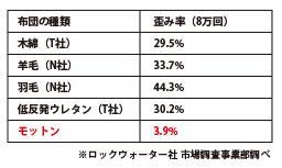 歪み率3.9%の比較データ