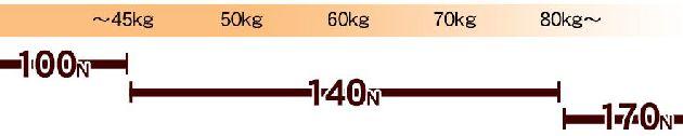 体重別の硬さ選び表